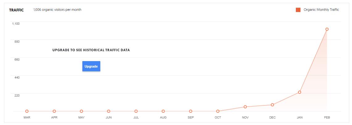 klien organic traffic dalam 6 bulan - Jasa SEO Terbukti Terpercaya dan Bergaransi